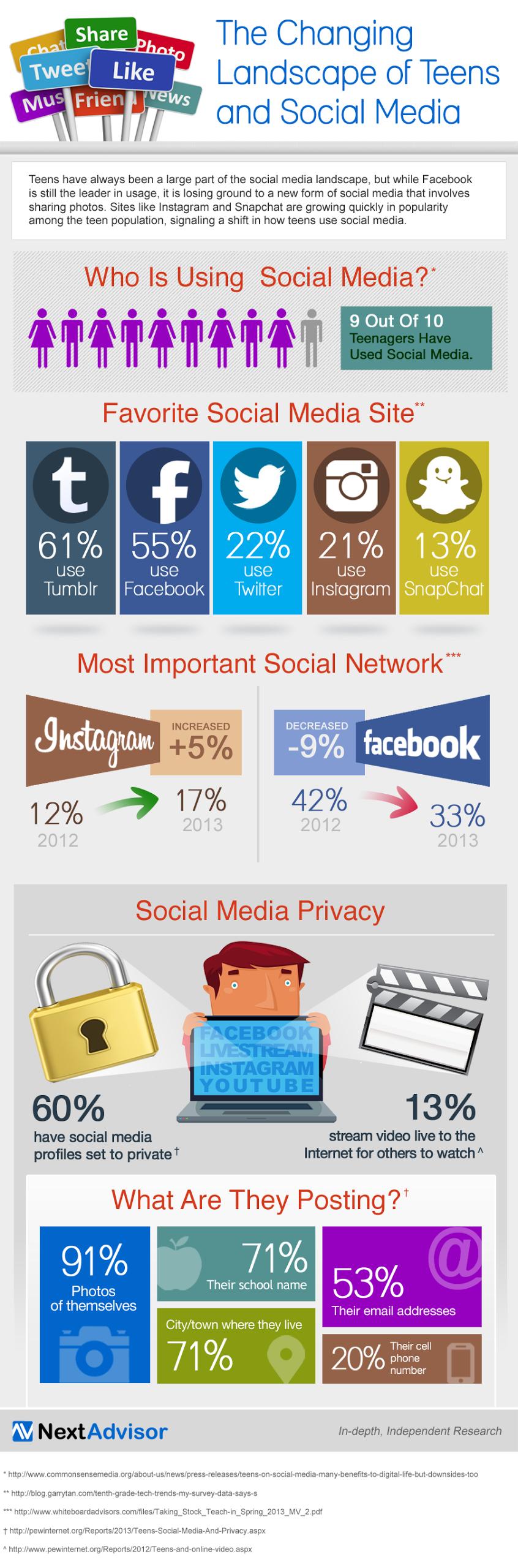 Social-Media-and-Teenagers- Facebook-losing-to-Instagram