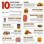 Shocking Facts about fast food
