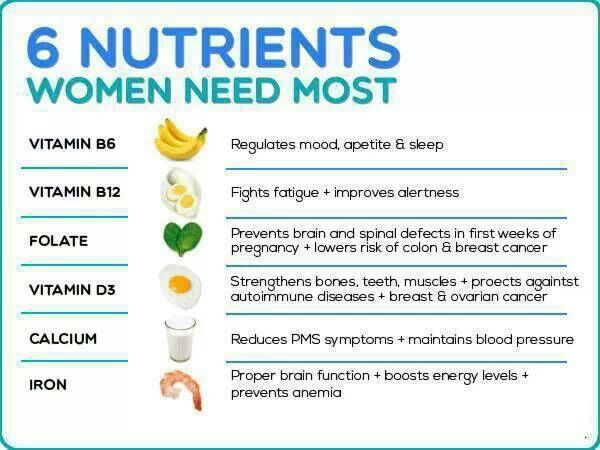 six major nutrients that boost the human body Functions of water in the body nearly all of the major systems in your body depend on water.