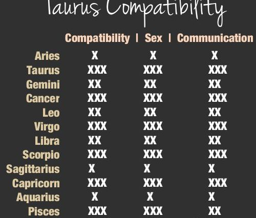 taurus-compatibility-with-various-other-signs