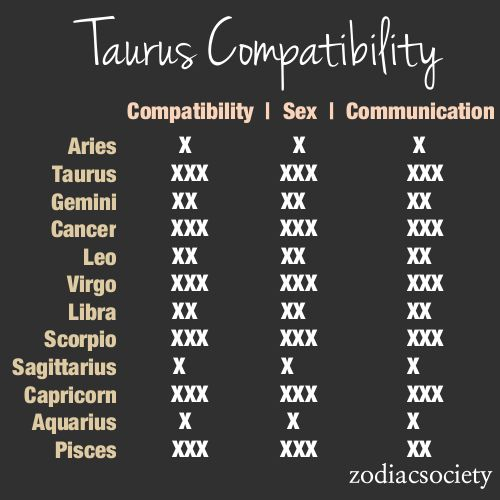 taurus compatible star signs