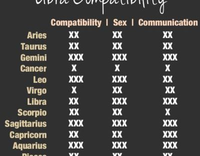 libra-compatibility-with-various-other-signs