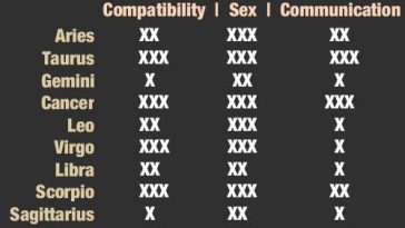 scorpio-compatibility-with-various-other-signs