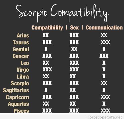 Astrological Signs Sex 82