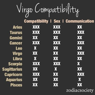 compatibility signs for virgo and virgo